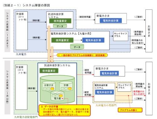 九州電力におけるシステム障害の概要図