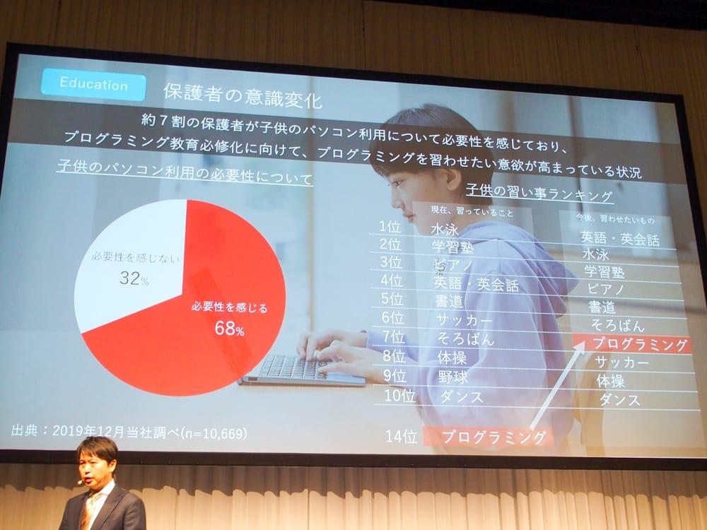 写真8●保護者の68パーセントが「子ども用パソコンは必要だ」と回答(NECパーソナルコンピュータ調べ)