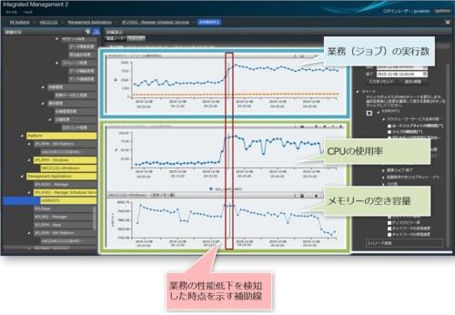 JP1/IM2のトレンド情報画面、CPUやメモリーといったITリソース状況の分析ができる