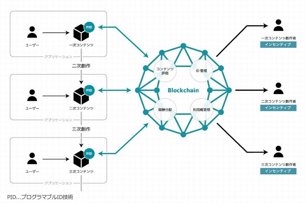 「n次流通プロジェクト」の研究対象のイメージ (出所:電通)