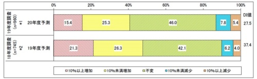 2020年度IT予算の増減(2019年度比の増減予測)