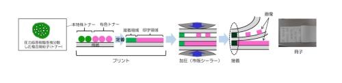 図1:開発したトナーの仕組みと活用例