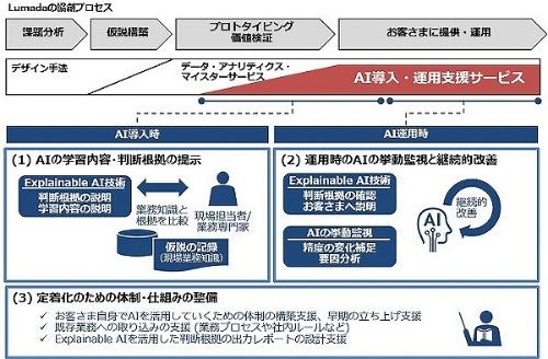 「AI導入・運用支援サービス」の概要
