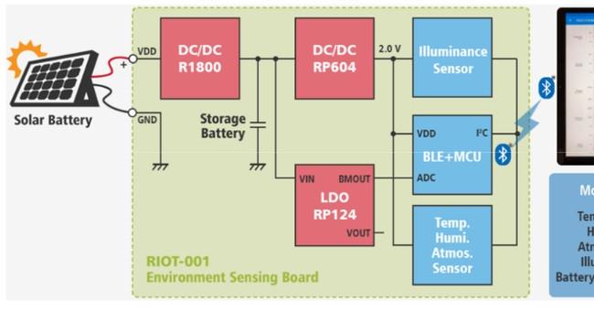 センサーボードの内部ブロック図。リコー電子デバイスの資料