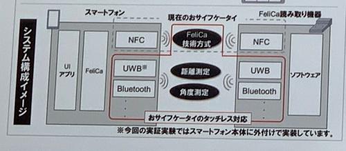 図3 デモのシステムの構成図