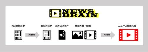 新聞社向けにニュース動画自動作成ソリューションの提供開始