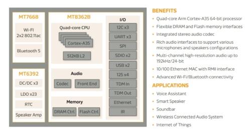 i300Bの機能ブロック図、およびそれをベースにしたハードウエアプラットフォームの構成
