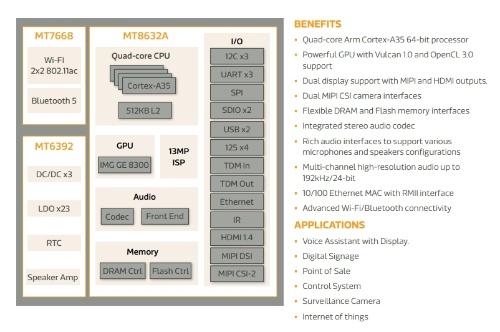 i300Aの機能ブロック図、およびそれをベースにしたハードウエアプラットフォームの構成