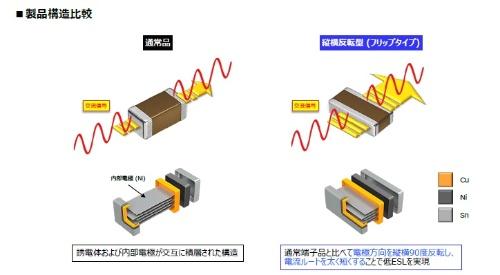 図2 通常型のMLCC(左)と縦横反転型のMLCC(右)