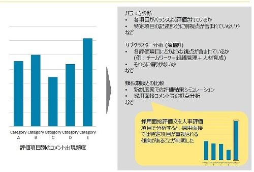 集計結果および主要な活用イメージ