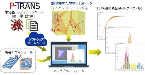 図1:「P-TRANS」の概要