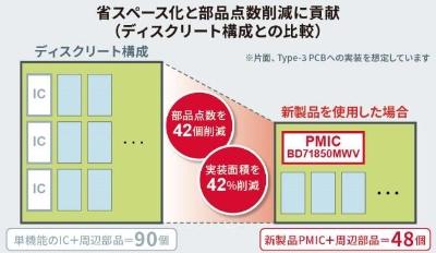 ディスクリート部品構成に比べて大幅に小型化