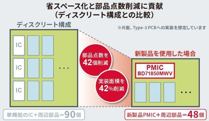 ディスクリート部品構成に比べて大幅に小型化 ロームの図