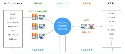 提供を始める「OPENLOGI Platform Connect」の概要