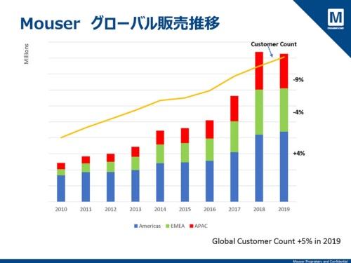 グローバル売上高の推移。