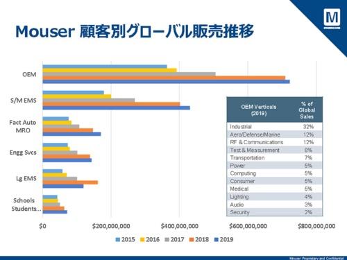 顧客別グローバル売上の推移。Lg EMS(大手EMS)の減少が大きい