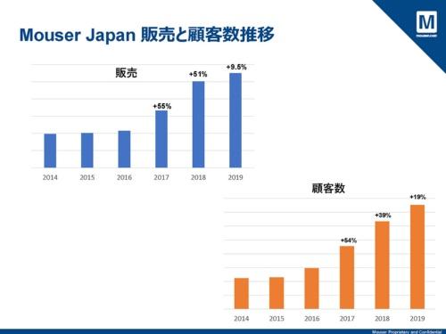 マウザー・ジャパンの売上高と顧客数の推移