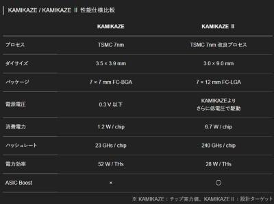 KAMIKAZEとKAMIKAZE IIを比較