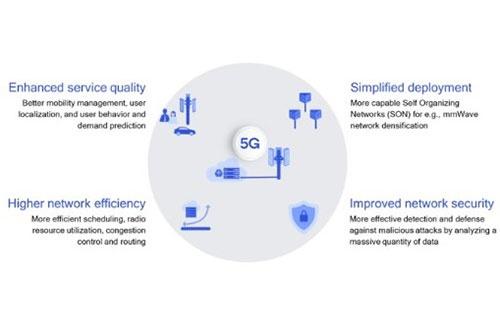 AIは高度な5Gネットワーク管理を可能にする