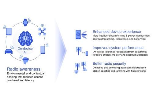 端末に搭載されたAIが5Gエンドツーエンドのシステムを改善する