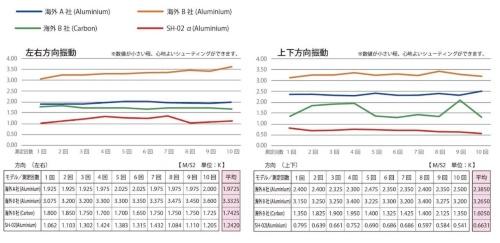 図2:ブレ振動比較テスト