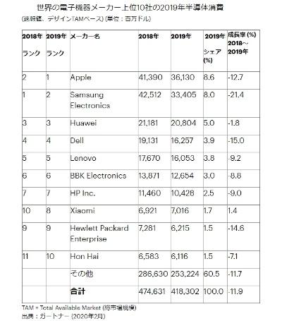 2019年の世界の主要電子機器メーカーの半導体消費に関する調査結果(速報値)