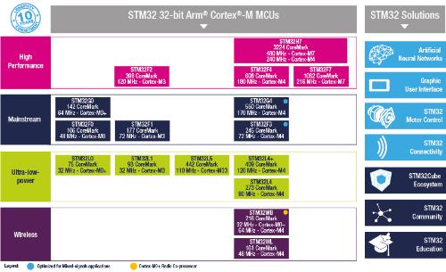 ArmコアベースのMCU「STM32」にはさまざまな製品がある