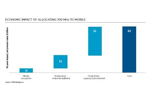 テレビのデジタル化で空く700MHz帯を移動通信に割り当てることで105億米ドルの経済効果をもたらす