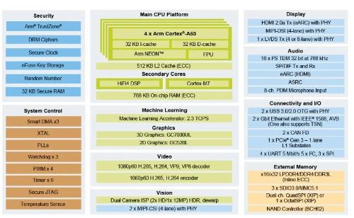 i.MX 8M Plusの機能ブロック図