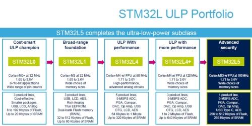 「STM32L5シリーズ」では、これまでのLシリーズの特徴である低消費電力に加えて、セキュリティーもアピールする