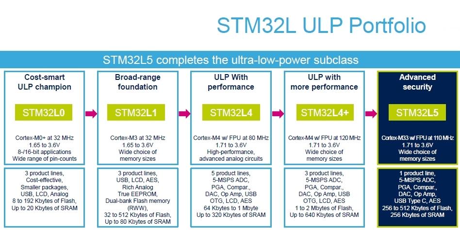 「STM32L5シリーズ」では、これまでのLシリーズの特徴である低消費電力に加えて、セキュリティーもアピールする STMicroelectronicsのスライド