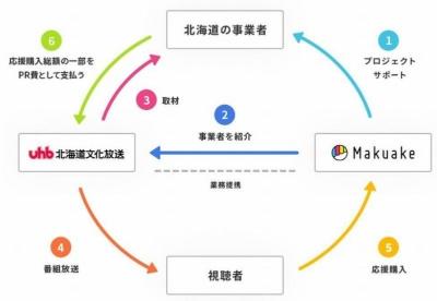 今回の業務提携のイメージ