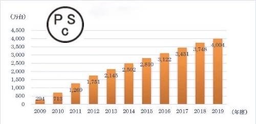 図1:PSCマークを表示した石油ストーブ・石油ファンヒーターの累計出荷台数