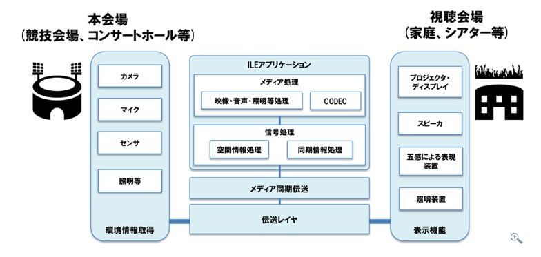ILEの基本アーキテクチャ (発表資料から)