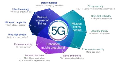 5G導入による様々な利点
