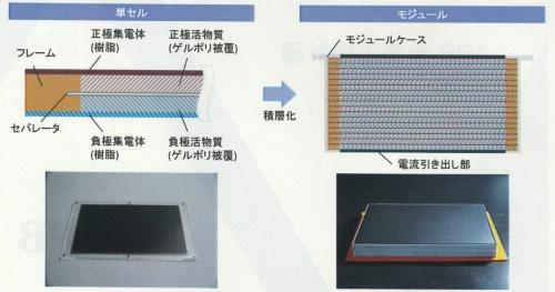 全樹脂電池の構造