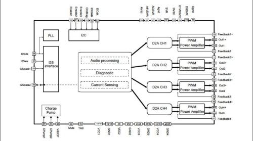 4チャネル×50W出力の車載機器向けオーディオD級アンプICの内部ブロック図。