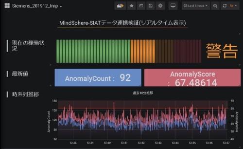 図:「MindSphere」の監視・分析画面のイメージ