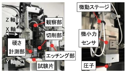図3:新システム全体(左)と微小硬さ計測部(右)の構造