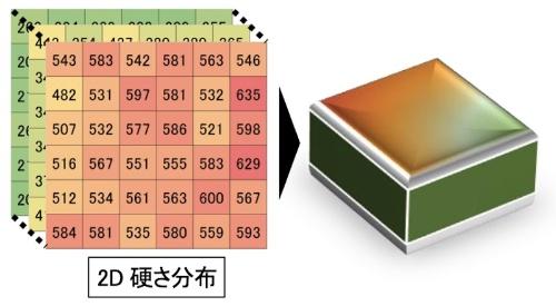図4:3D硬さ分布のイメージ)