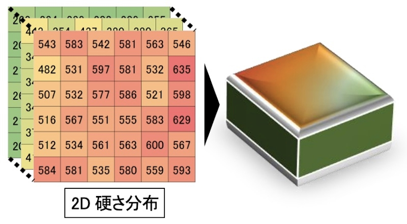 図4:3D硬さ分布のイメージ) (出所:関西大学