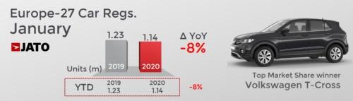 欧州の1月の自動車販売動向