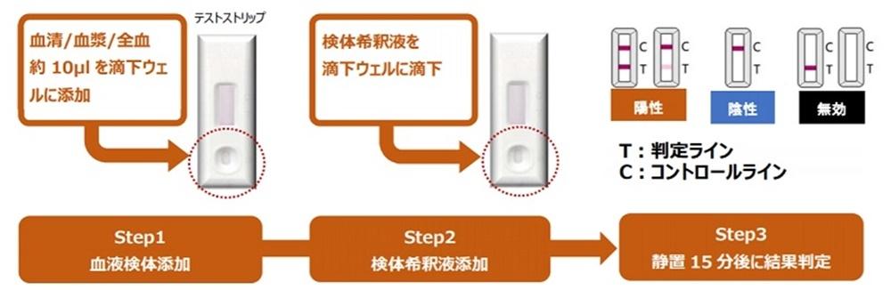 「新型コロナウイルス(SARS-CoV-2)抗体検査試薬キット」の製品概要(出所:クラボウ)