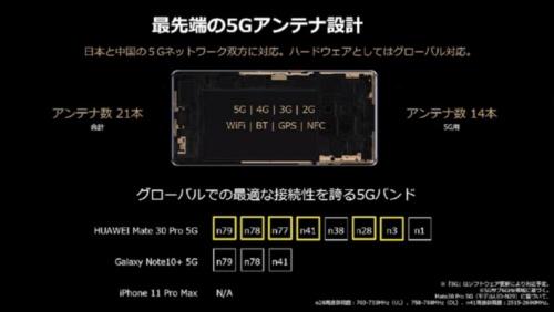 写真4●日本と中国の5Gバンド(Sub6)に対応
