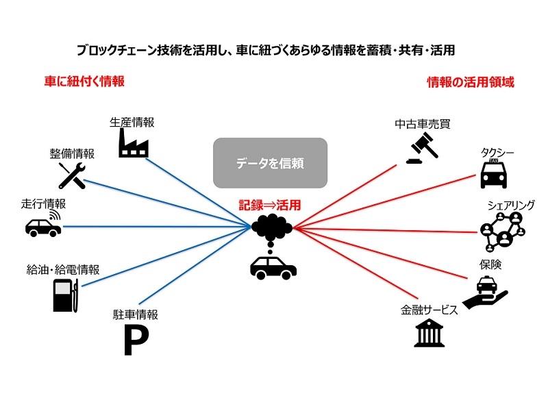 ブロックチェーン技術の活用イメージ (出所:トヨタ自動車)