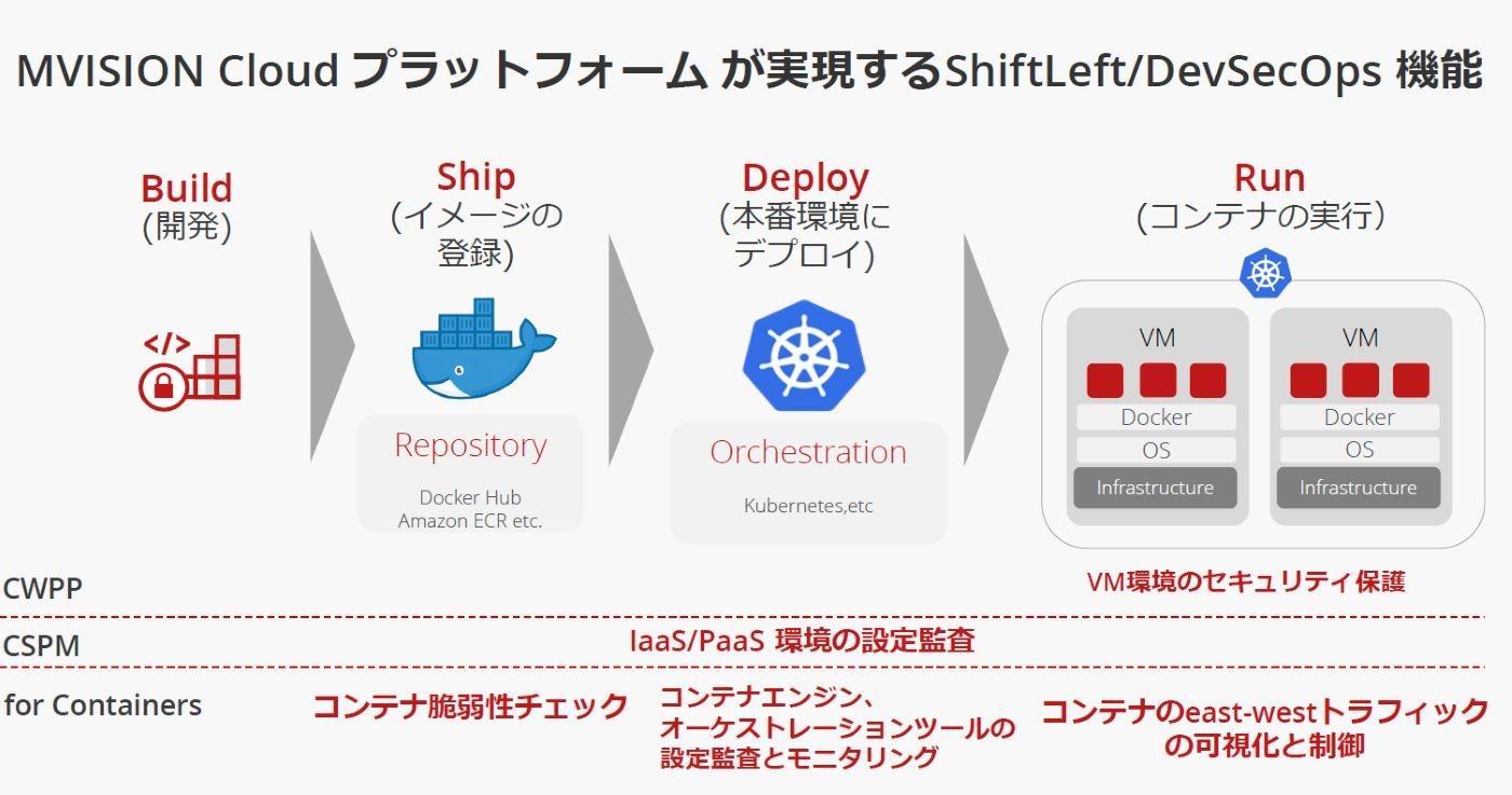 「MVISION Cloud プラットフォーム」の新機能はコンテナを使った開発環境のセキュリティーを保護する (出所:マカフィー)