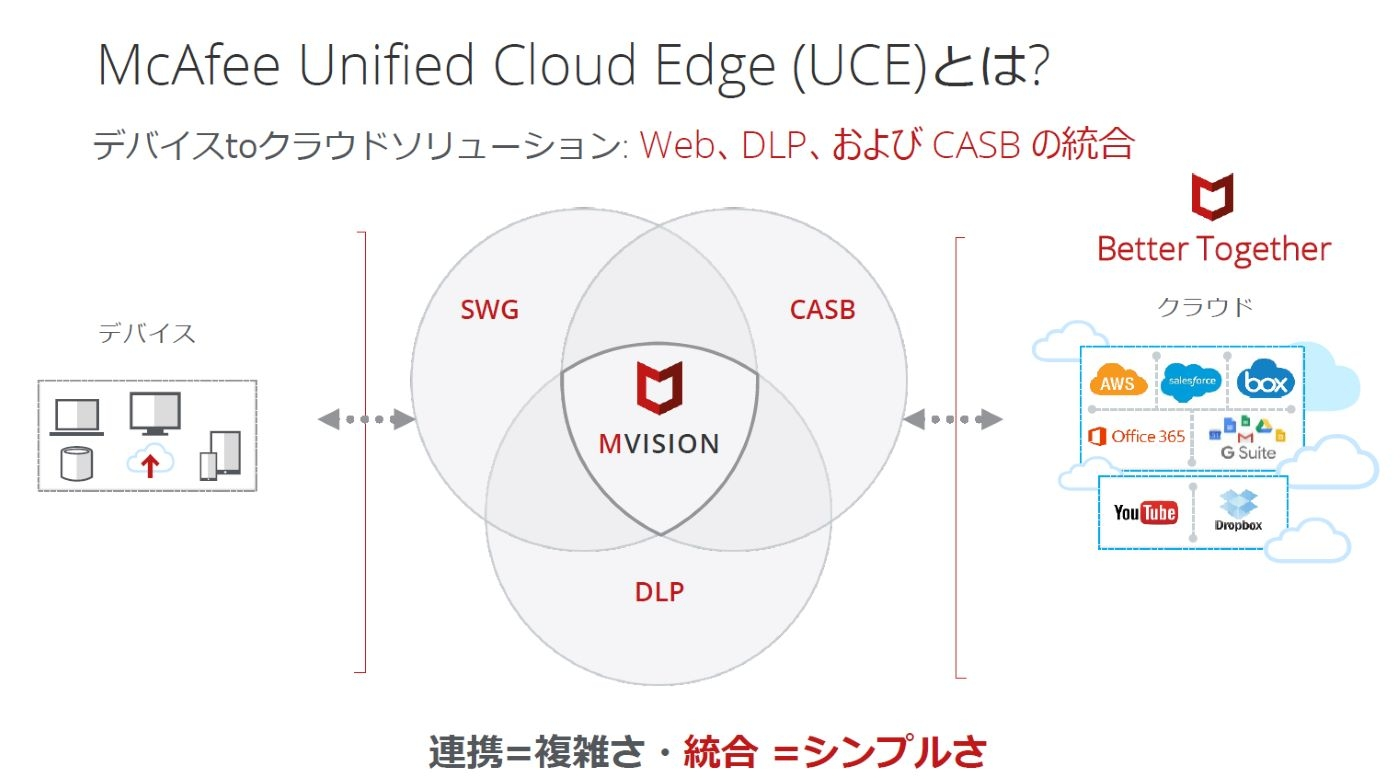 「McAfee MVISION Unified Cloud Edge(UCE)」のイメージ (出所:マカフィー)