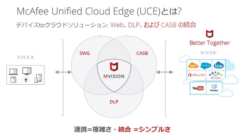 「McAfee MVISION Unified Cloud Edge(UCE)」のイメージ
