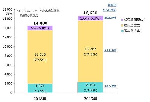 インターネット広告媒体費の取引手法別構成比