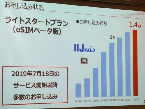 写真4●eSIMベータ版の契約数は1万4000回線